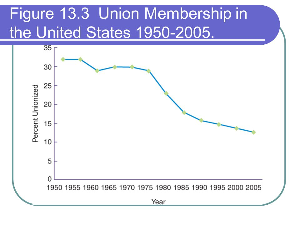 Figure 13.3 Union Membership in the United States 1950-2005.