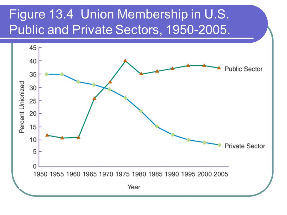 Figure 13. 4 Union Membership in U. S