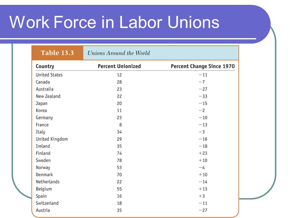 Work Force in Labor Unions