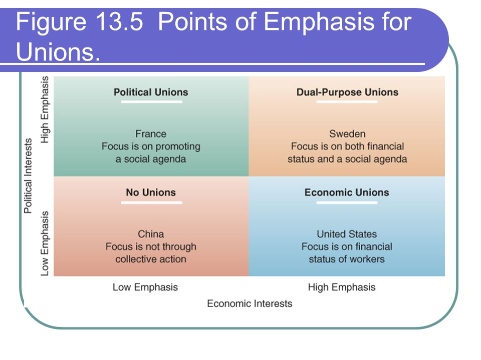 Figure 13.5 Points of Emphasis for Unions.