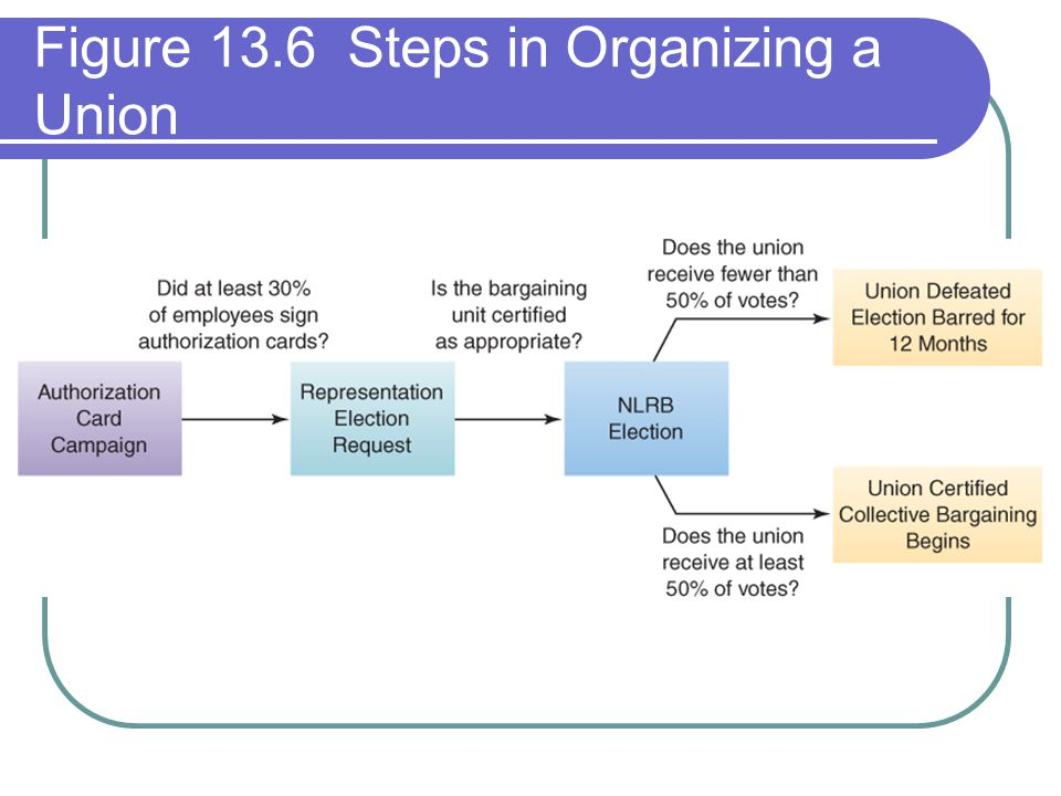 Figure 13.6 Steps in Organizing a Union