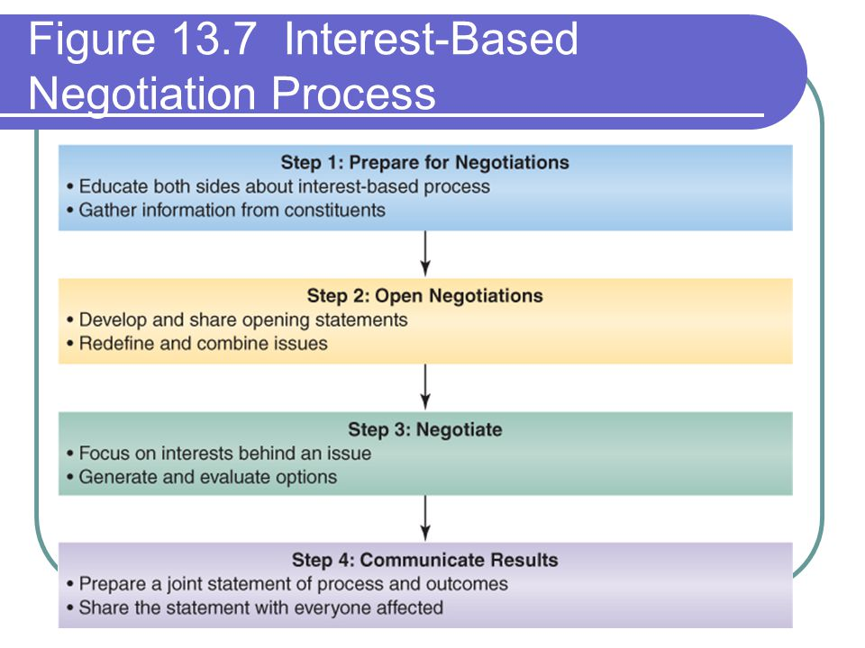 Figure 13.7 Interest-Based Negotiation Process