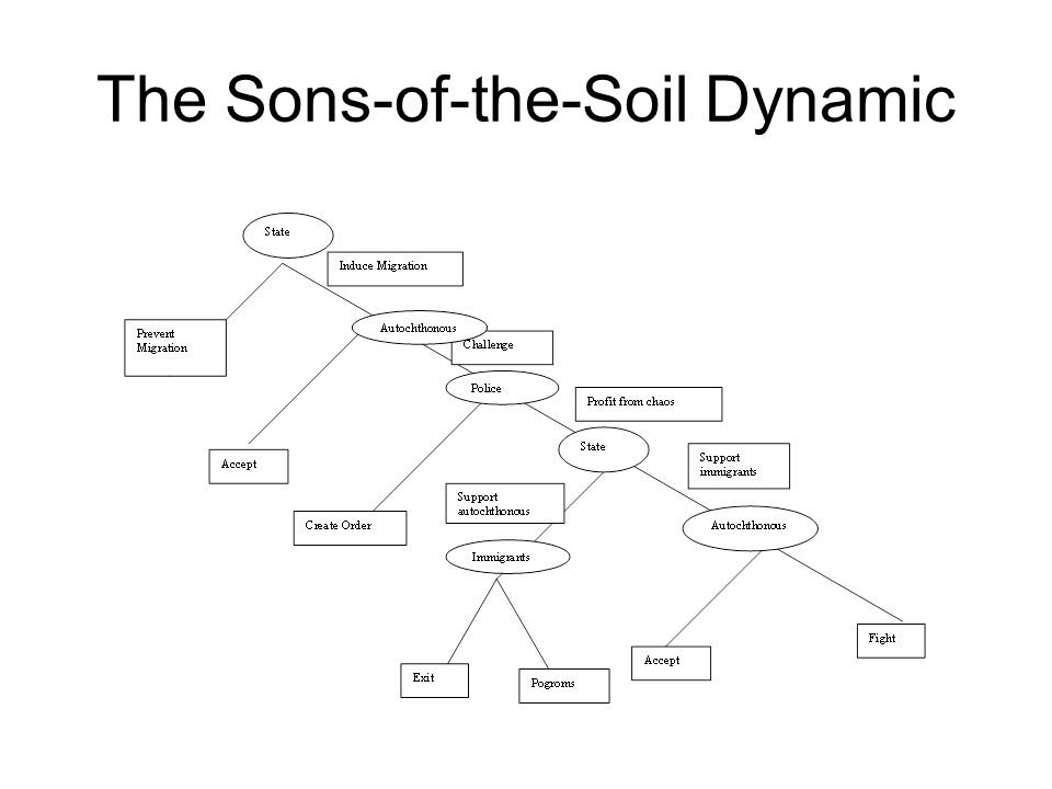 The Sons-of-the-Soil Dynamic