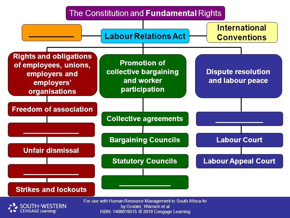 __________ Labour Relations Act