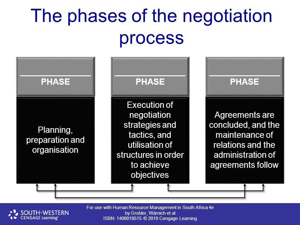 The phases of the negotiation process