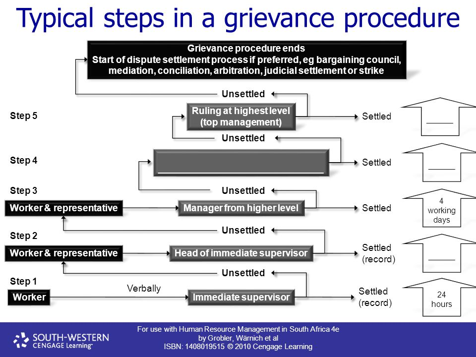 Typical steps in a grievance procedure