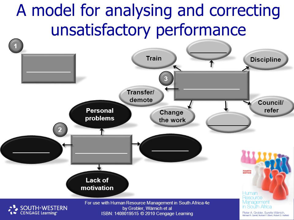 A model for analysing and correcting unsatisfactory performance