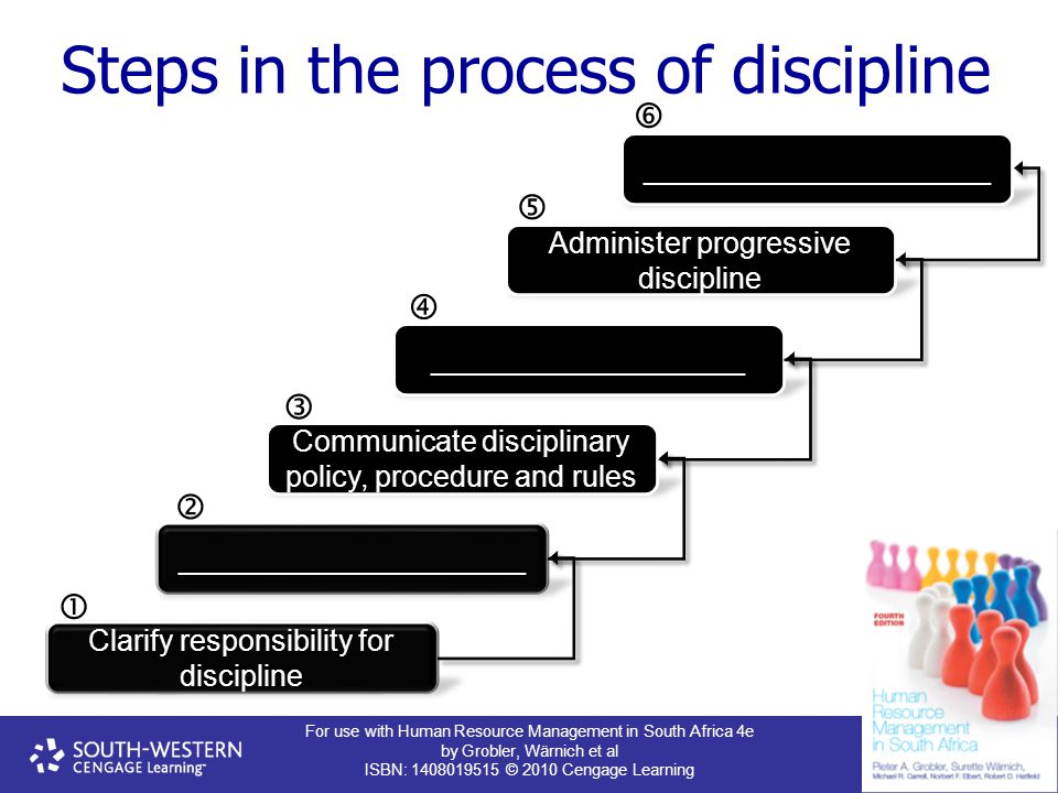 Steps in the process of discipline