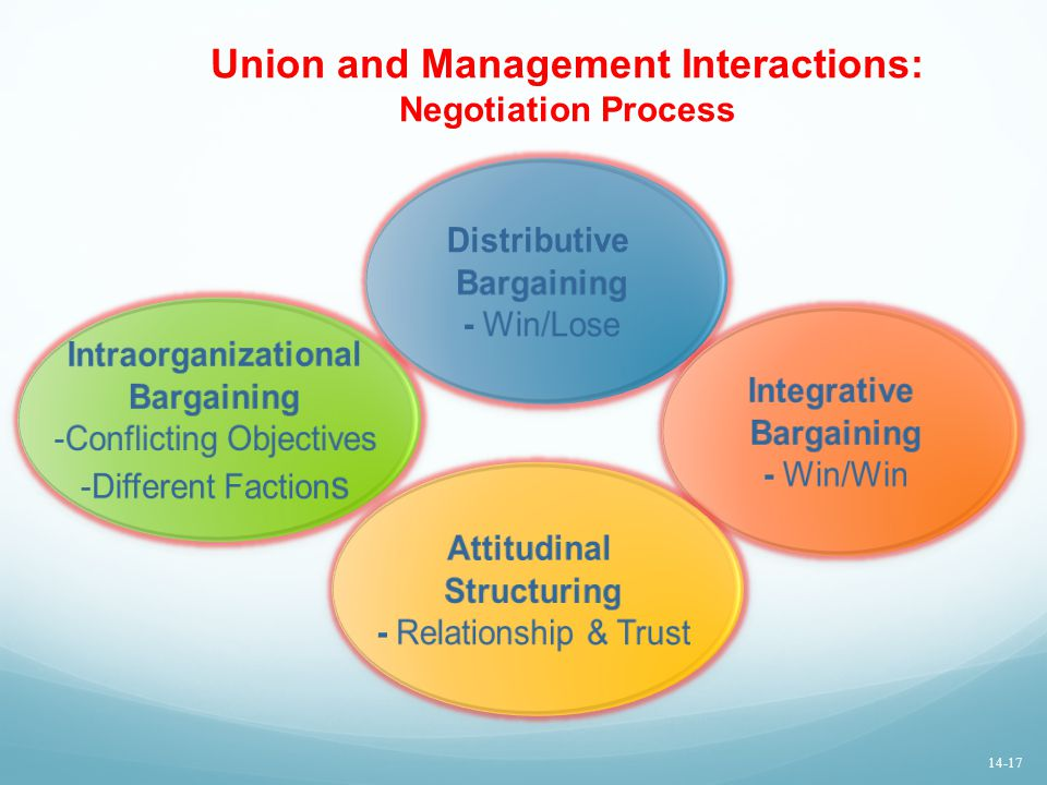 Union and Management Interactions: Negotiation Process