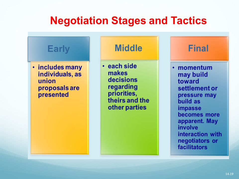 Negotiation Stages and Tactics