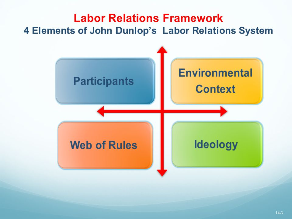 Labor Relations Framework 4 Elements of John Dunlop's Labor Relations System