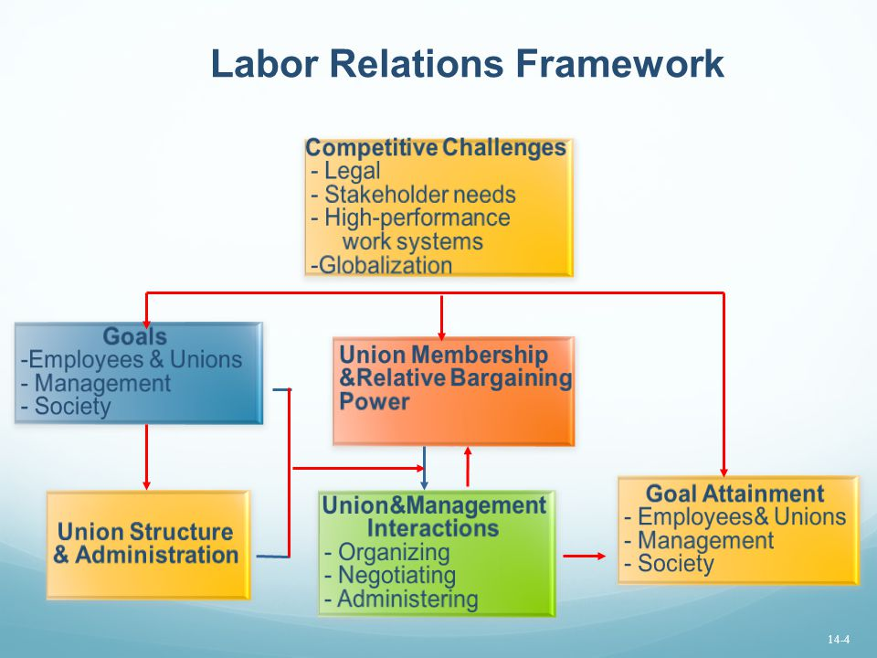 Labor Relations Framework