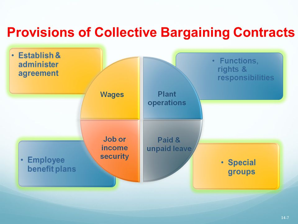 Provisions of Collective Bargaining Contracts