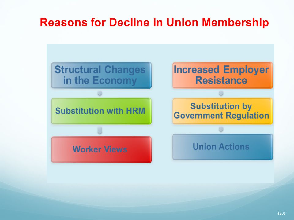 Reasons for Decline in Union Membership
