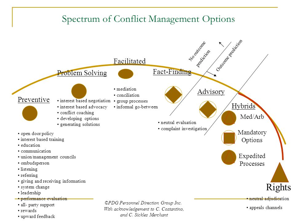 Spectrum of Conflict Management Options