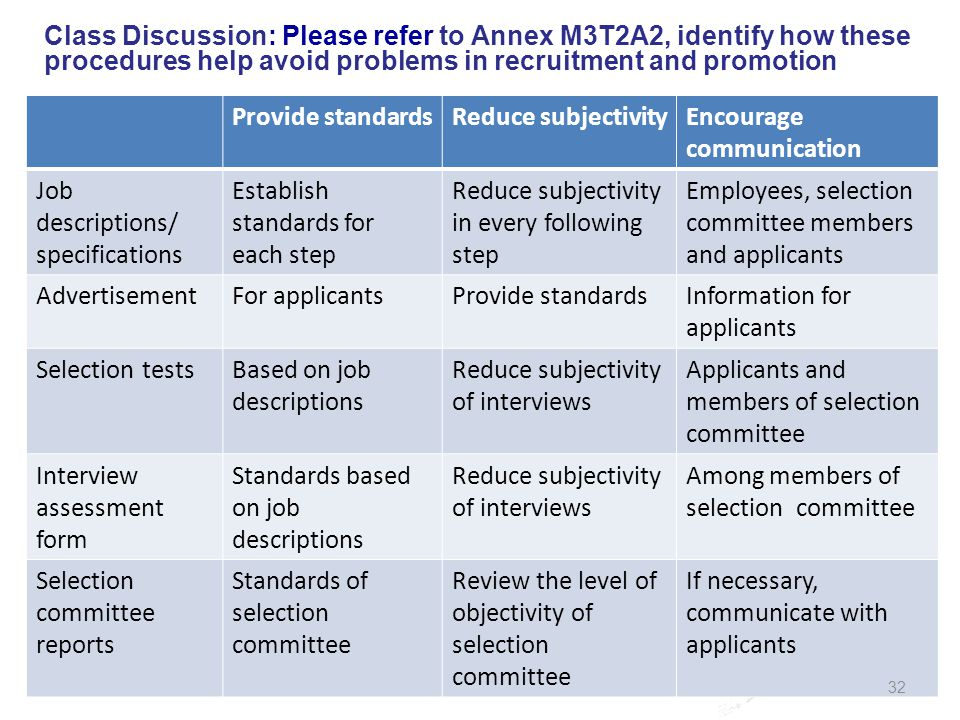 Class Discussion: Please refer to Annex M3T2A2, identify how these procedures help avoid problems in recruitment and promotion