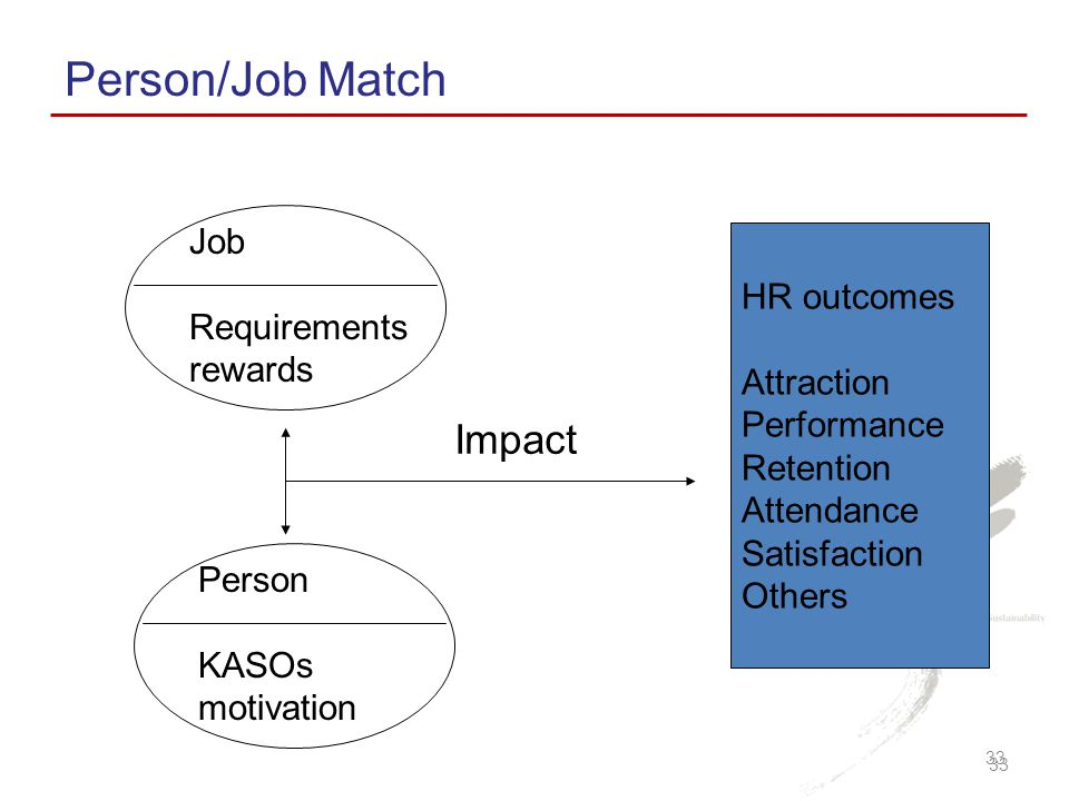 Person/Job Match Impact Job HR outcomes Requirements rewards