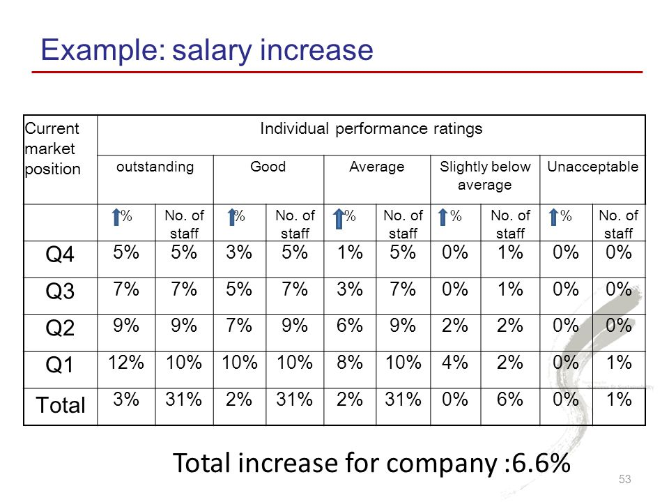 Example: salary increase