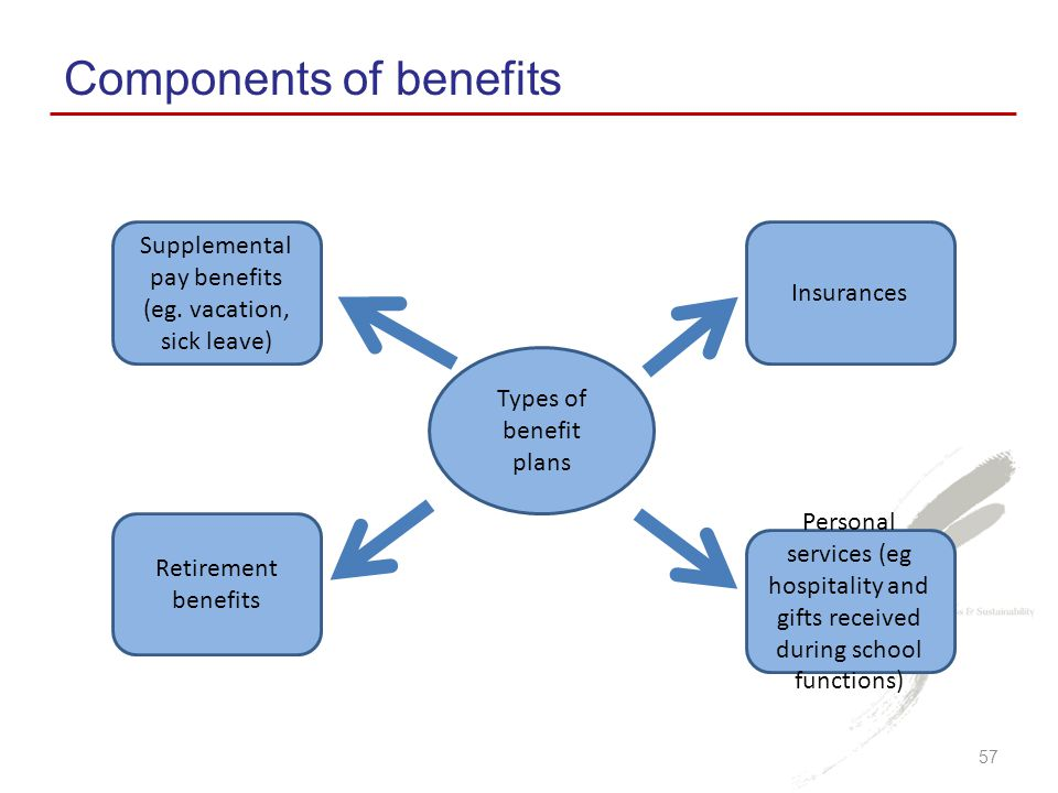 Supplemental pay benefits (eg. vacation, sick leave)
