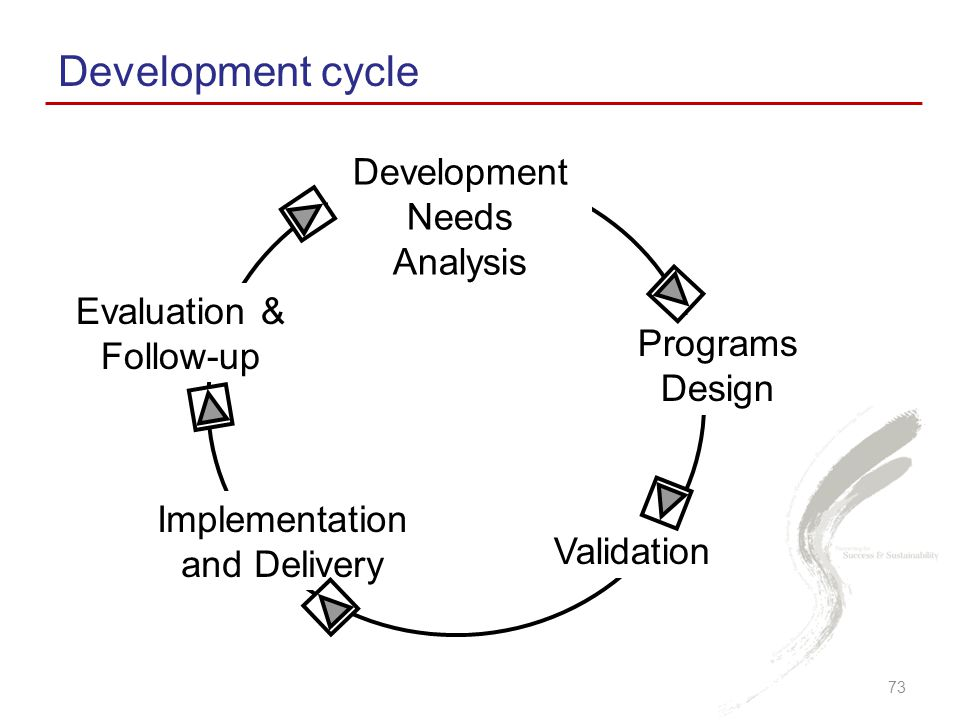 Development cycle Development Needs Analysis Evaluation & Follow-up