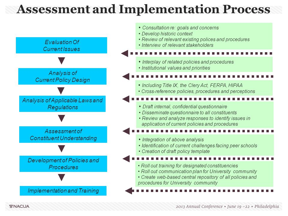 Assessment and Implementation Process
