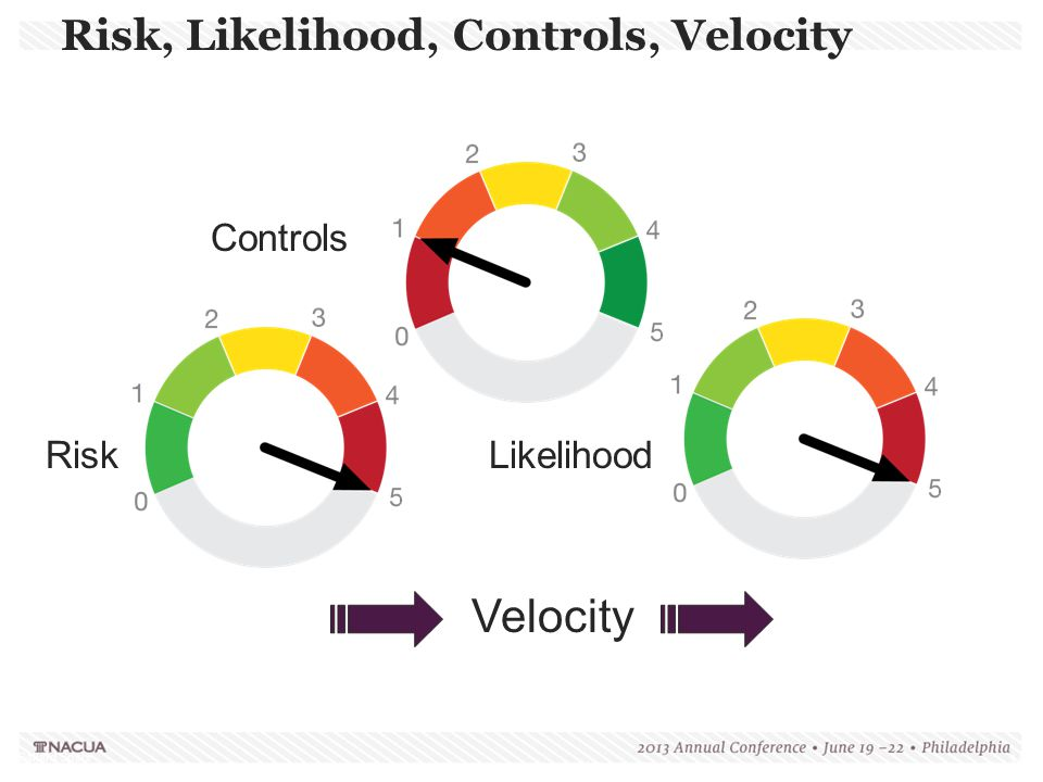 Risk, Likelihood, Controls, Velocity