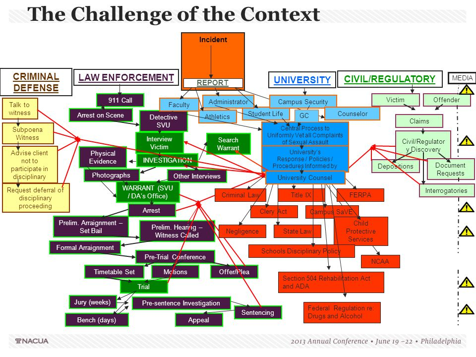 The Challenge of the Context