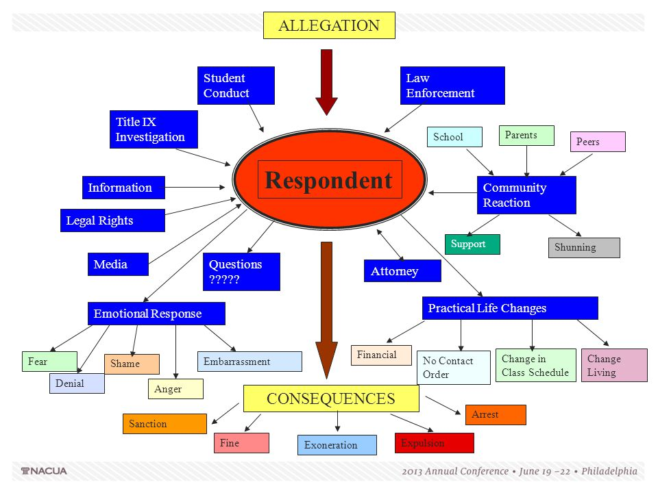 Respondent ALLEGATION CONSEQUENCES Student Conduct Law Enforcement