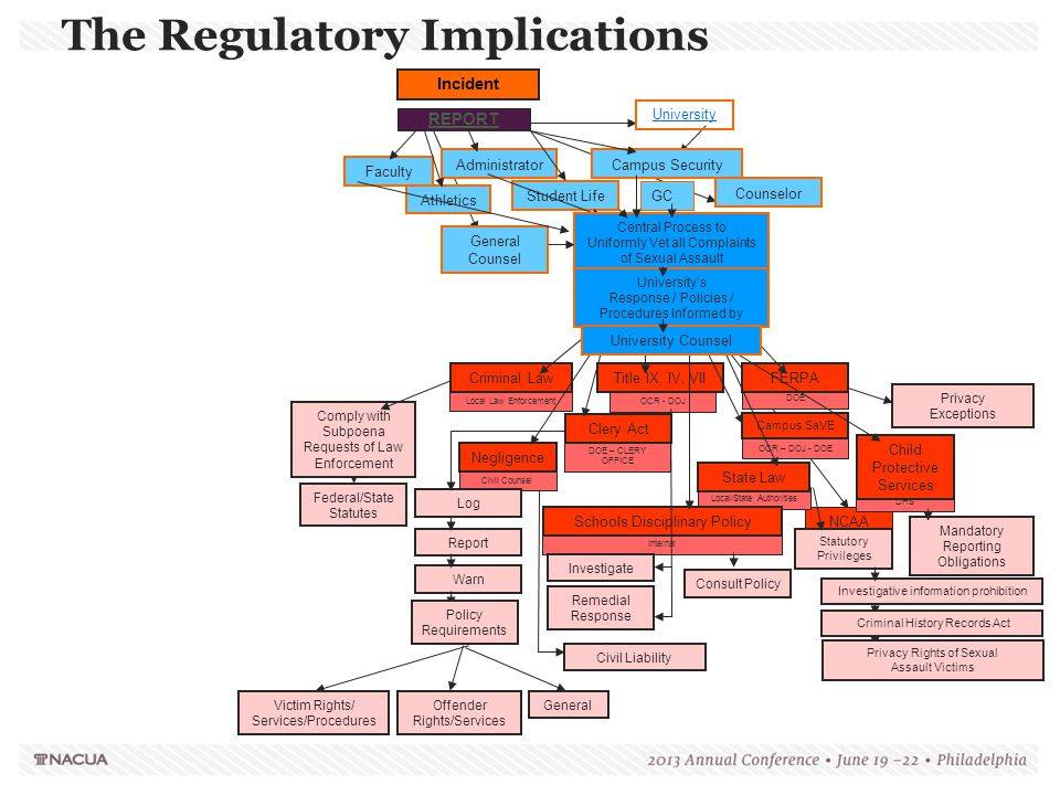 The Regulatory Implications
