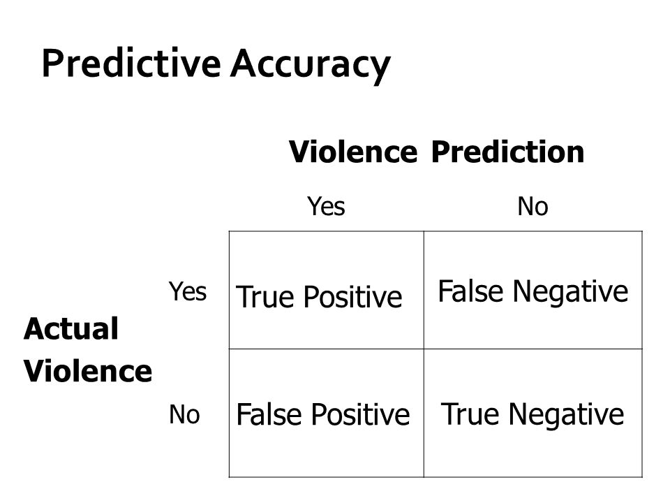 Predictive Accuracy Prediction Actual True Positive False Negative