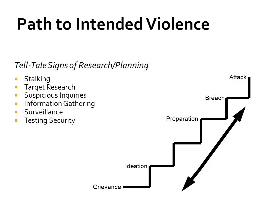 Path to Intended Violence