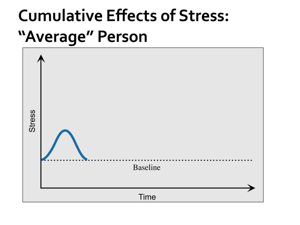 Cumulative Effects of Stress: Average Person