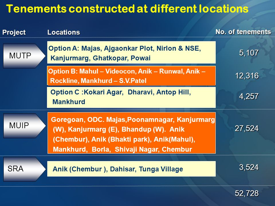 Tenements constructed at different locations