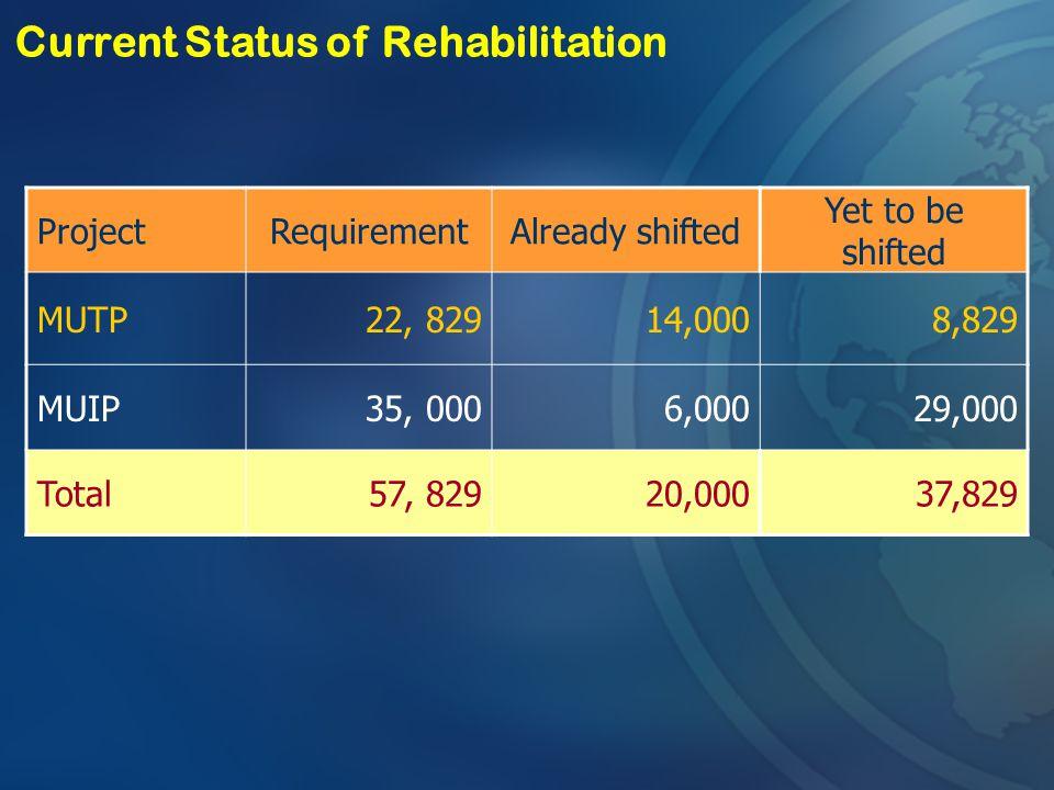Current Status of Rehabilitation
