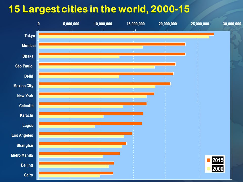 15 Largest cities in the world, 2000-15