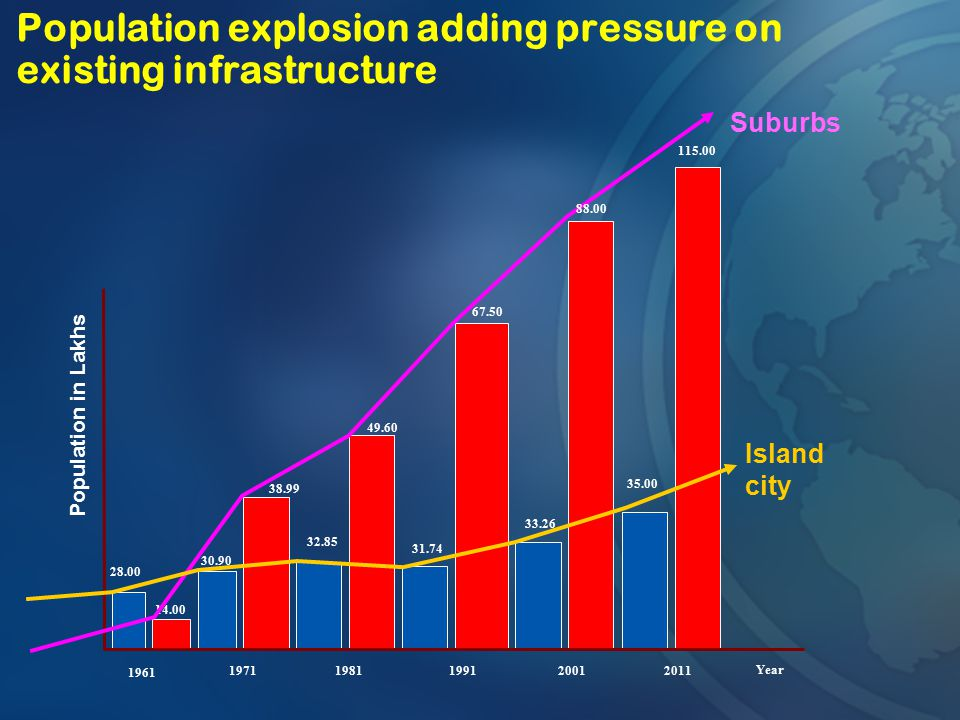 Population explosion adding pressure on existing infrastructure
