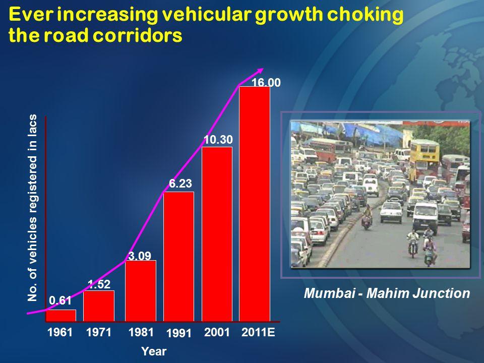Ever increasing vehicular growth choking the road corridors