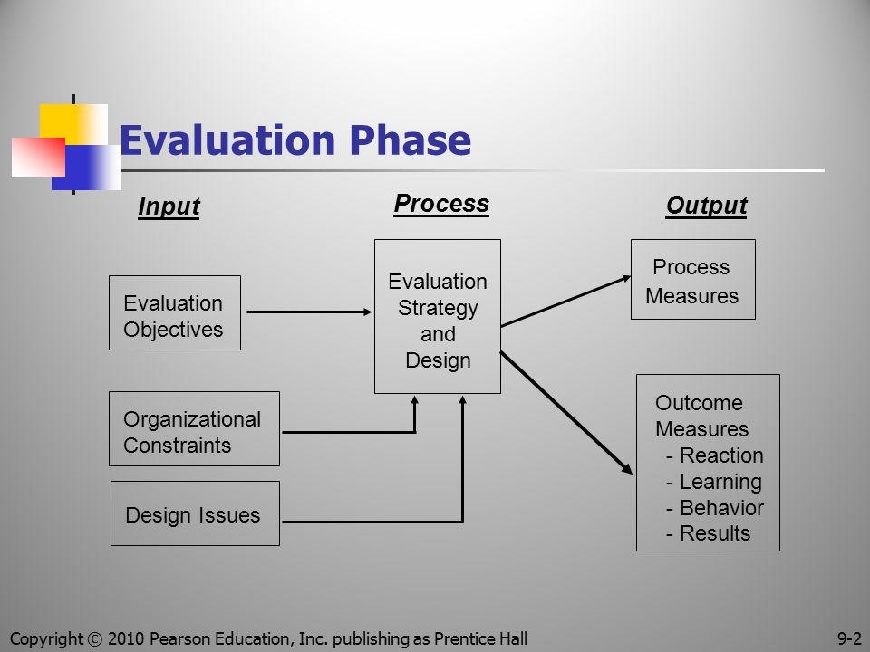 Evaluation Phase Input Process Output Process
