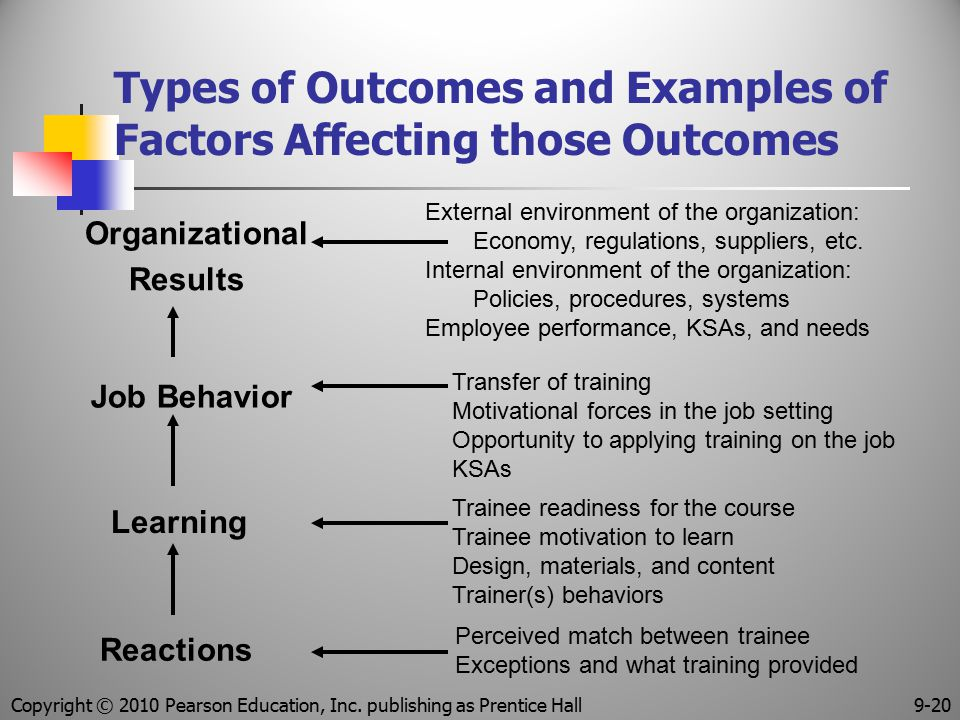 Types of Outcomes and Examples of Factors Affecting those Outcomes