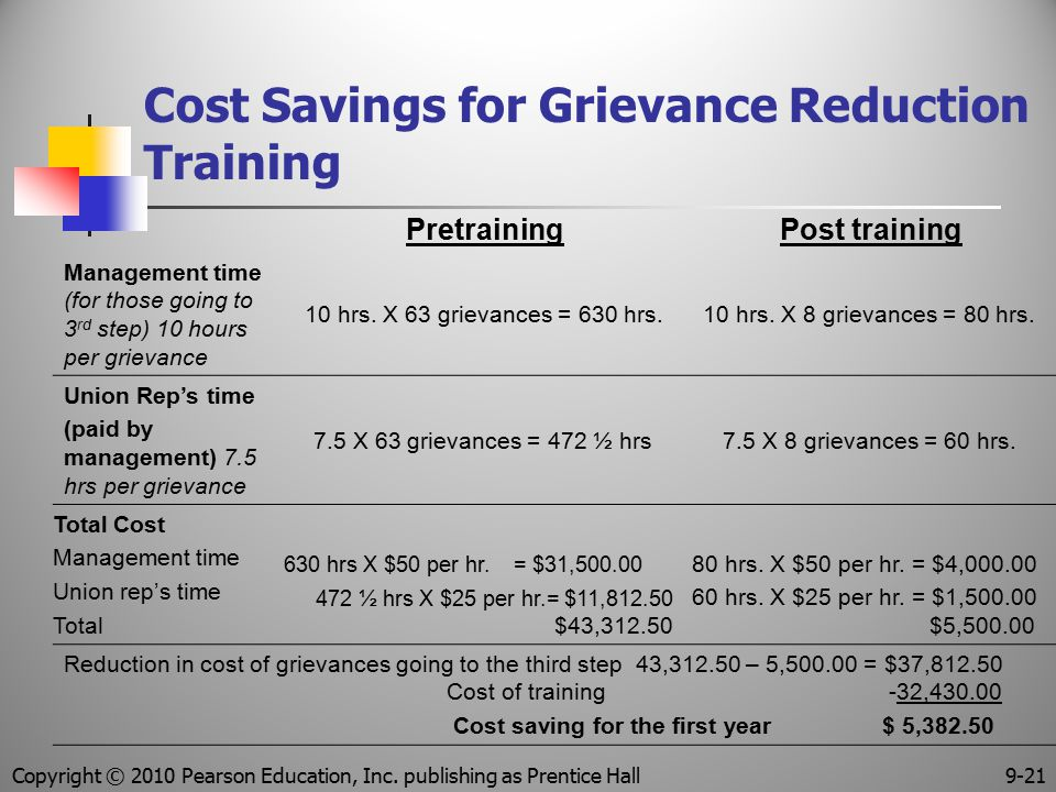 Cost Savings for Grievance Reduction Training