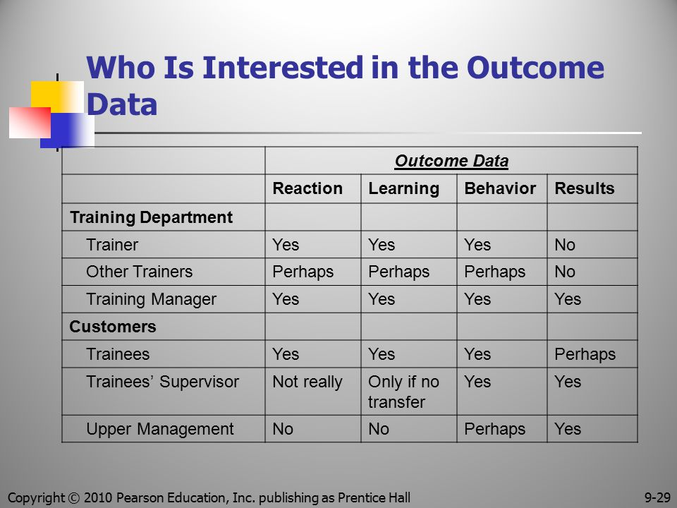 Who Is Interested in the Outcome Data