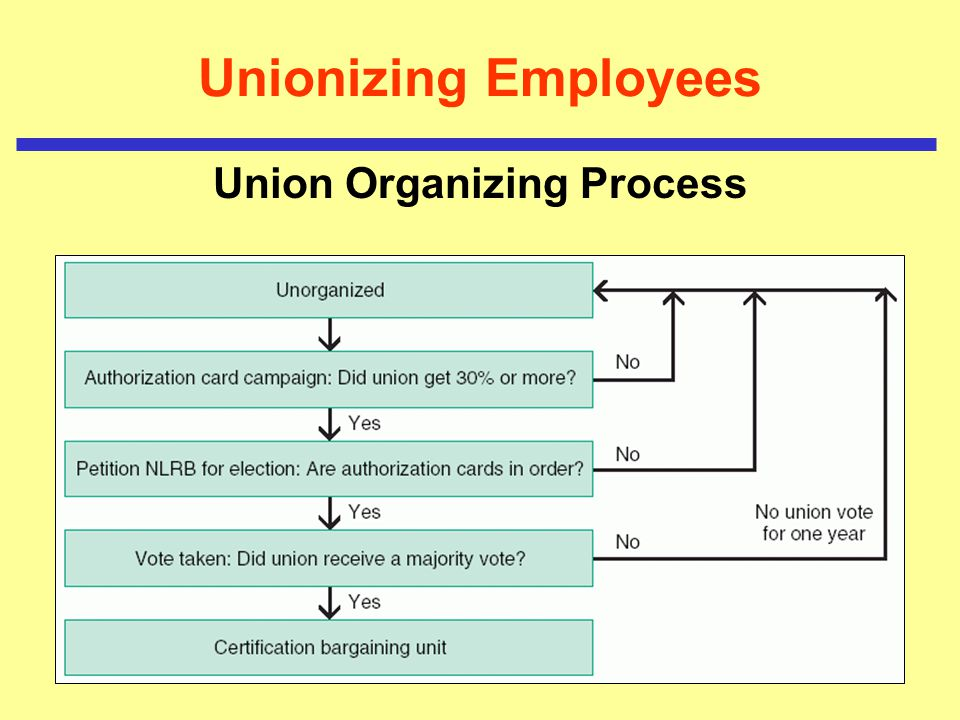 union organizing Now that the arguments were made — on both sides — in the janus v afscme case heard before the us supreme court on feb 26, the waiting game for the ruling by the court begins.