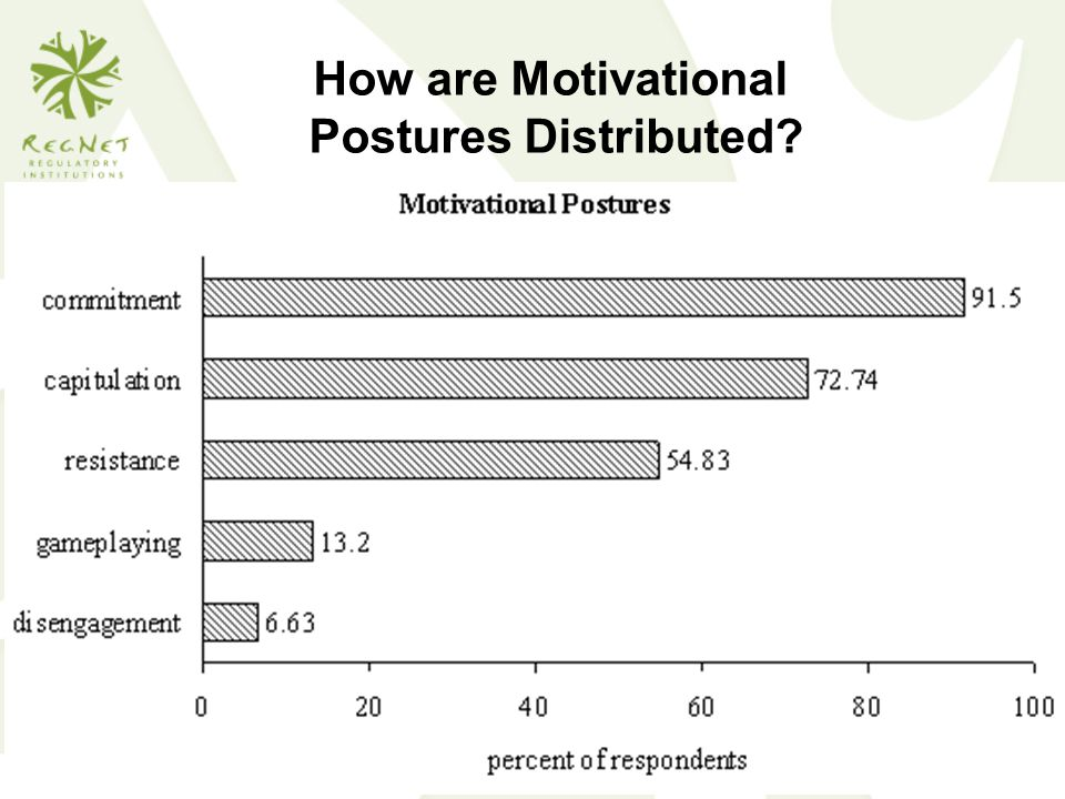 How are Motivational Postures Distributed
