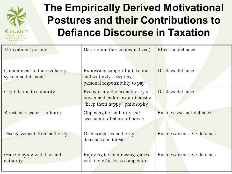 The Empirically Derived Motivational Postures and their Contributions to Defiance Discourse in Taxation