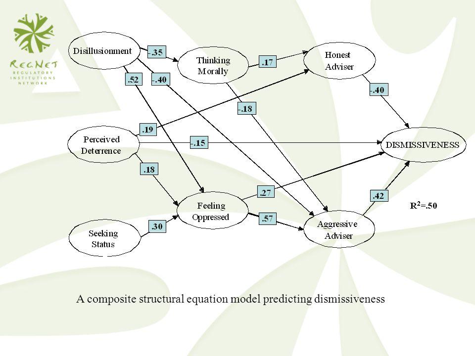 A composite structural equation model predicting dismissiveness