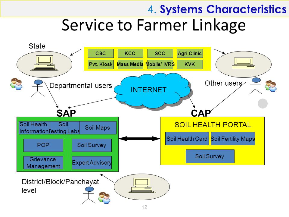 Service to Farmer Linkage