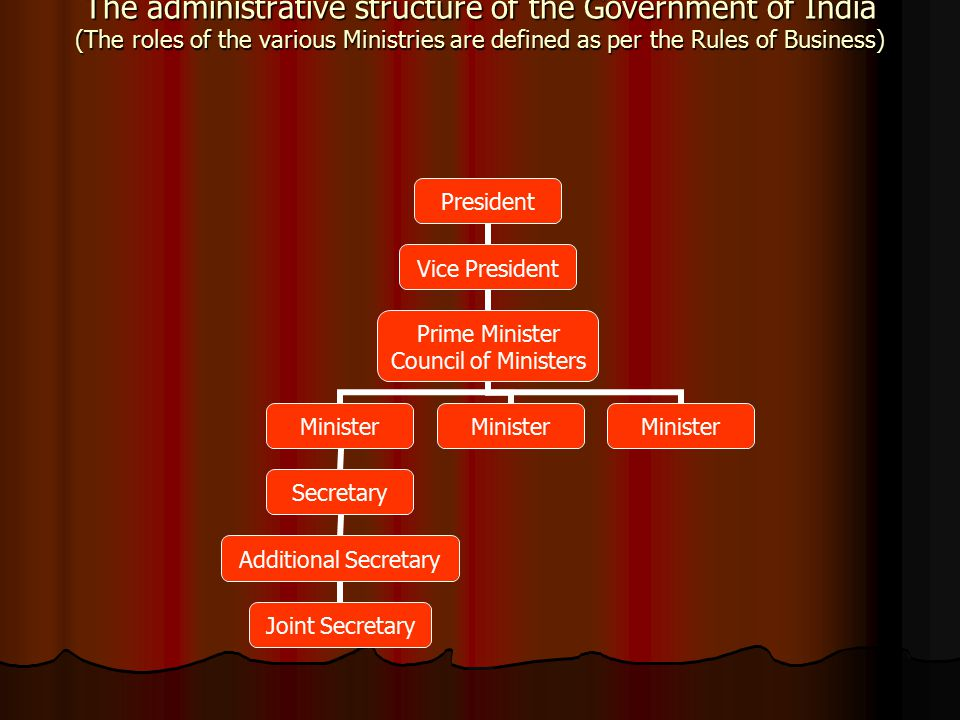 The administrative structure of the Government of India (The roles of the various Ministries are defined as per the Rules of Business)