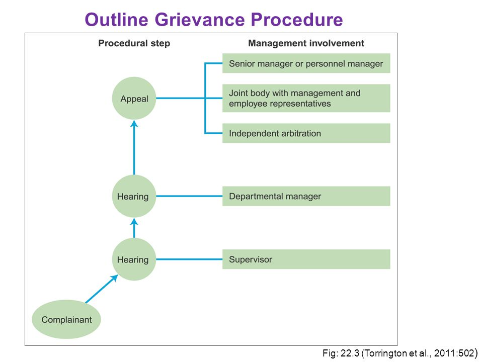 Outline Grievance Procedure