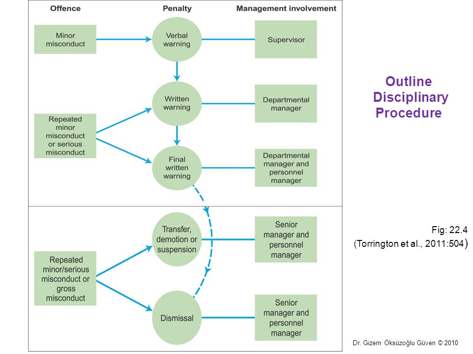 Outline Disciplinary Procedure