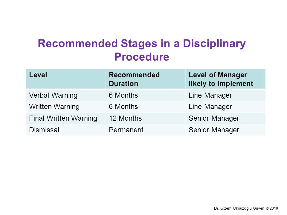 Recommended Stages in a Disciplinary Procedure